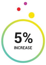 5% increase